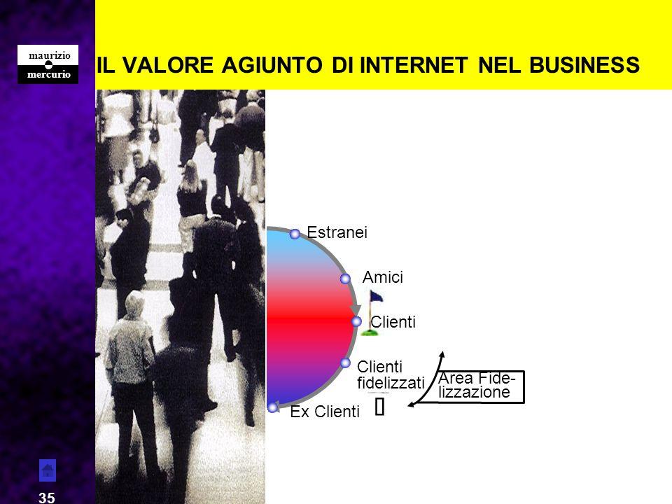 IL VALORE AGIUNTO DI INTERNET NEL BUSINESS