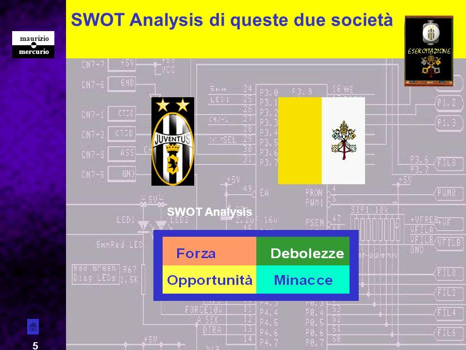 SWOT Analysis di queste due società