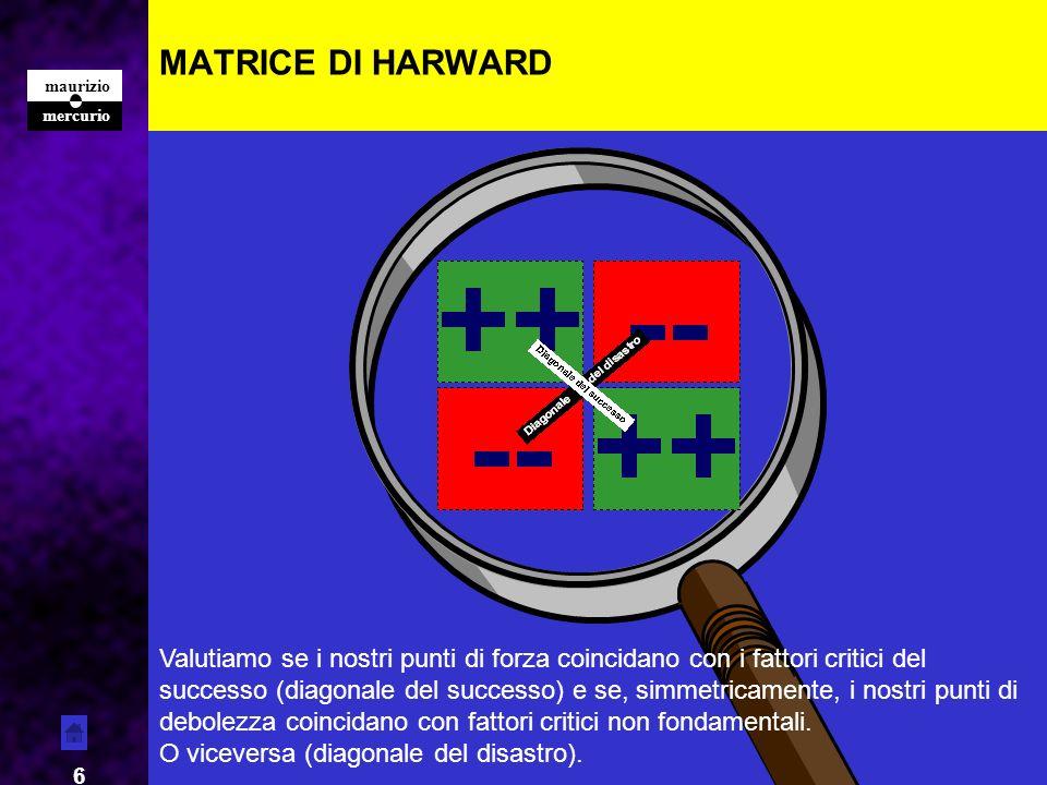 MATRICE DI HARWARD Forza