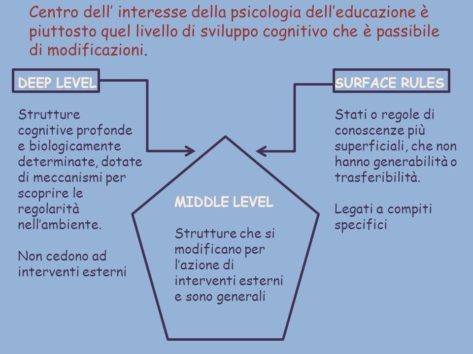 Centro dell' interesse della psicologia dell'educazione è piuttosto quel livello di sviluppo cognitivo che è passibile di modificazioni.