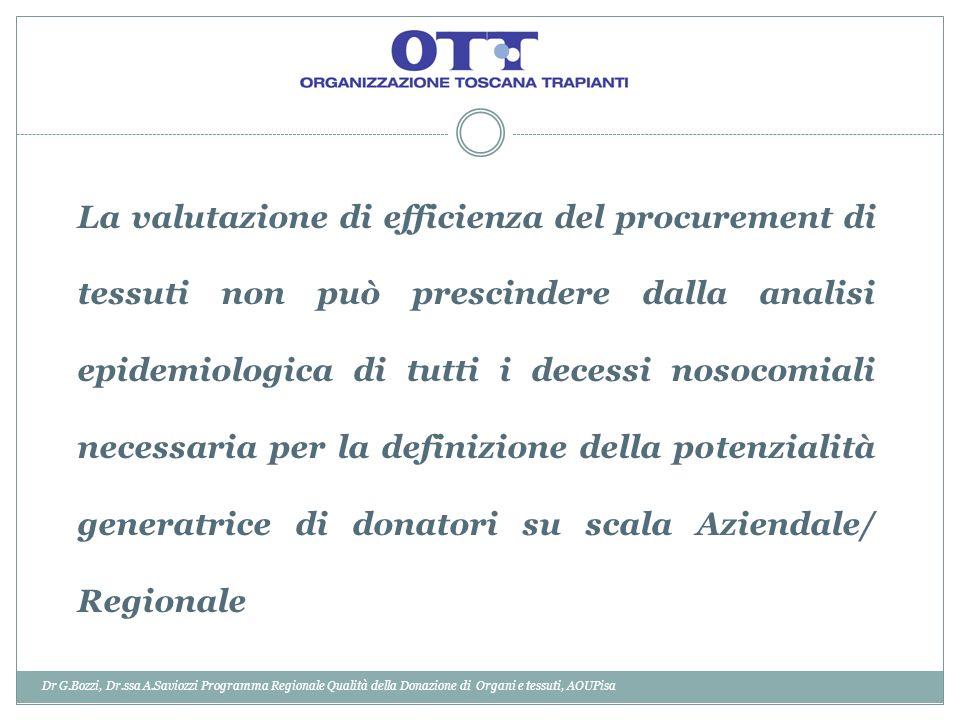 La valutazione di efficienza del procurement di tessuti non può prescindere dalla analisi epidemiologica di tutti i decessi nosocomiali necessaria per la definizione della potenzialità generatrice di donatori su scala Aziendale/ Regionale