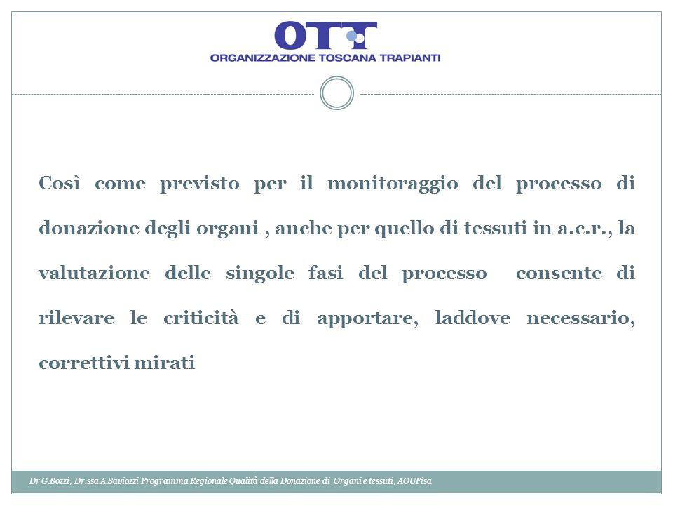 Così come previsto per il monitoraggio del processo di donazione degli organi , anche per quello di tessuti in a.c.r., la valutazione delle singole fasi del processo consente di rilevare le criticità e di apportare, laddove necessario, correttivi mirati