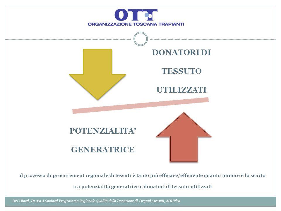 DONATORI DI TESSUTO UTILIZZATI POTENZIALITA' GENERATRICE