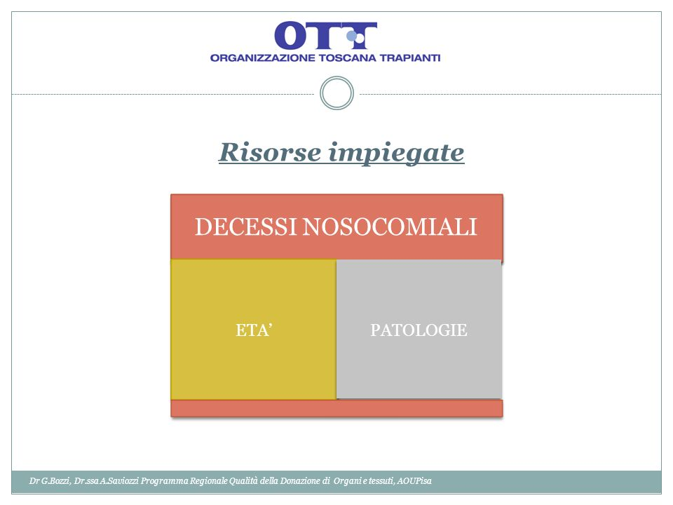 Risorse impiegate DECESSI NOSOCOMIALI ETA' PATOLOGIE