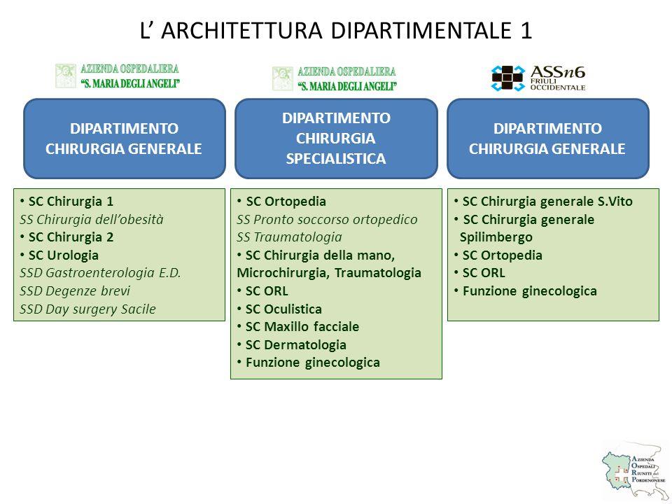 L' ARCHITETTURA DIPARTIMENTALE 1
