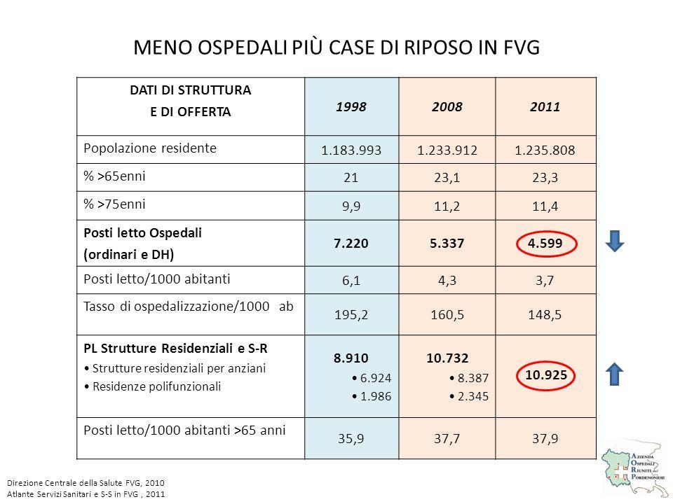 MENO OSPEDALI PIÙ CASE DI RIPOSO IN FVG