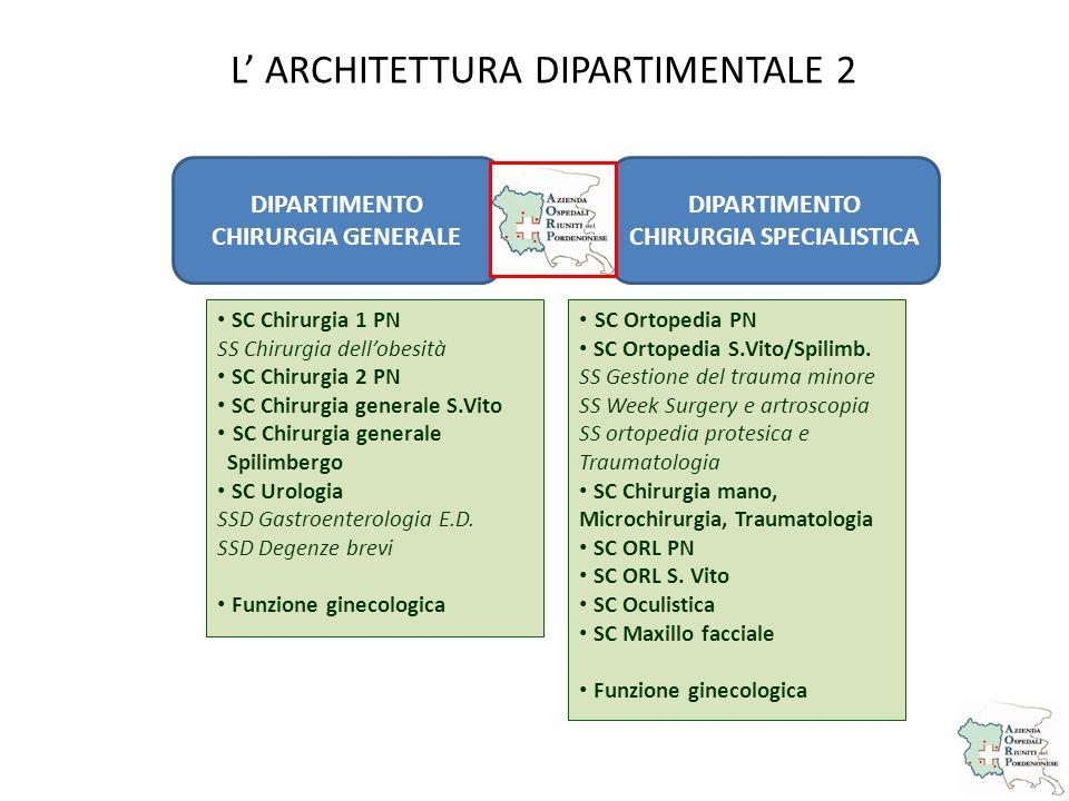 L' ARCHITETTURA DIPARTIMENTALE 2