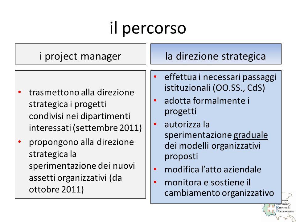 la direzione strategica