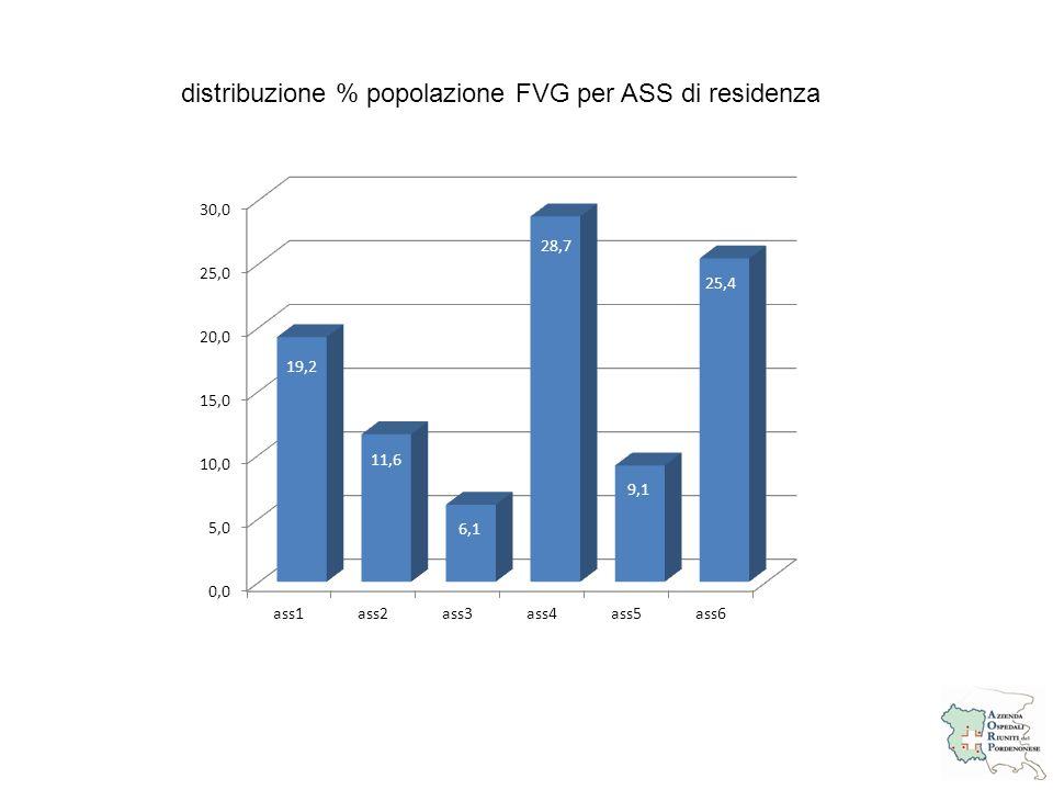 distribuzione % popolazione FVG per ASS di residenza