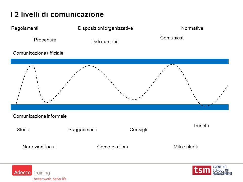 I 2 livelli di comunicazione