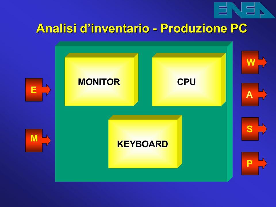 Analisi d'inventario - Produzione PC