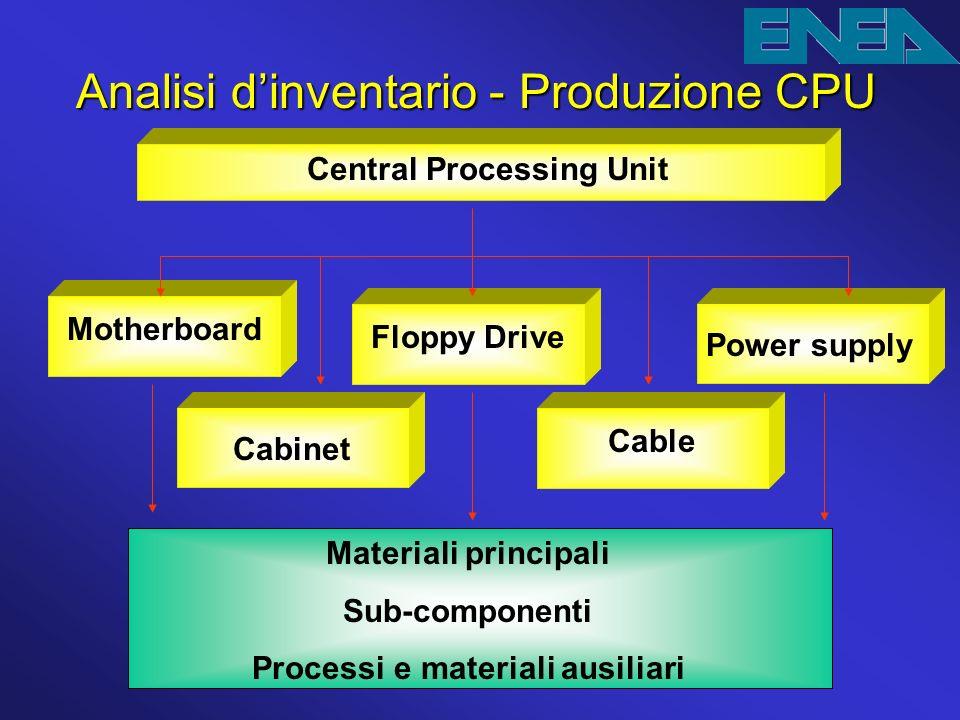 Central Processing Unit Processi e materiali ausiliari