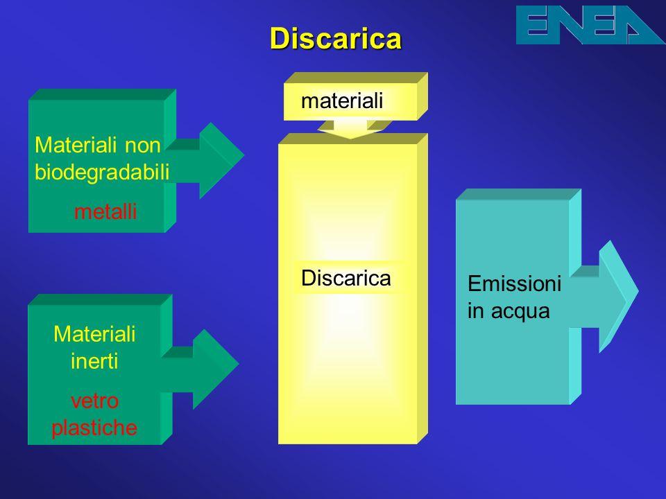 Discarica materiali Materiali non biodegradabili metalli Discarica