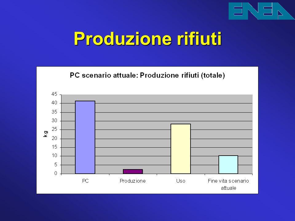 Produzione rifiuti La produzione di rifiuti solidi nella fase di uso sono originati negli impianti di produzione di energia elettrica.