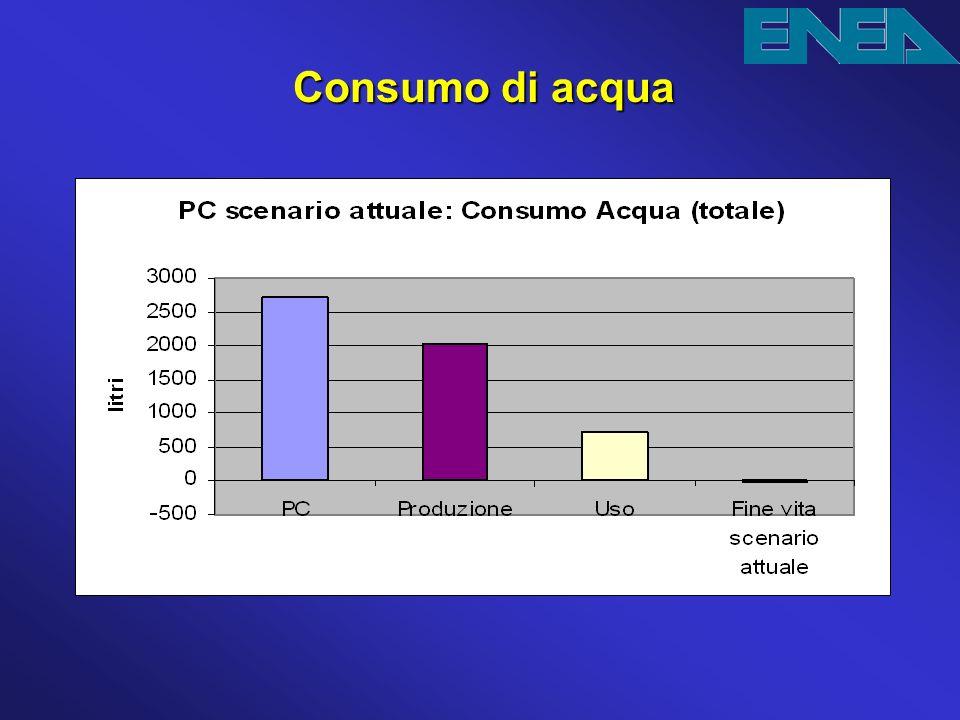 Consumo di acqua Il maggior consumo di acqua si ha invece nella fase di produzione dei componenti elettronici del PC.