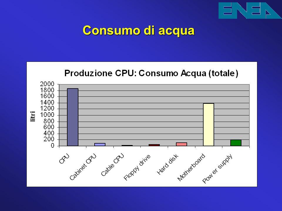 Consumo di acqua Qua si può vedere il dettaglio del consumo di acqua: la produzione della scheda madre è la maggior responsabile.