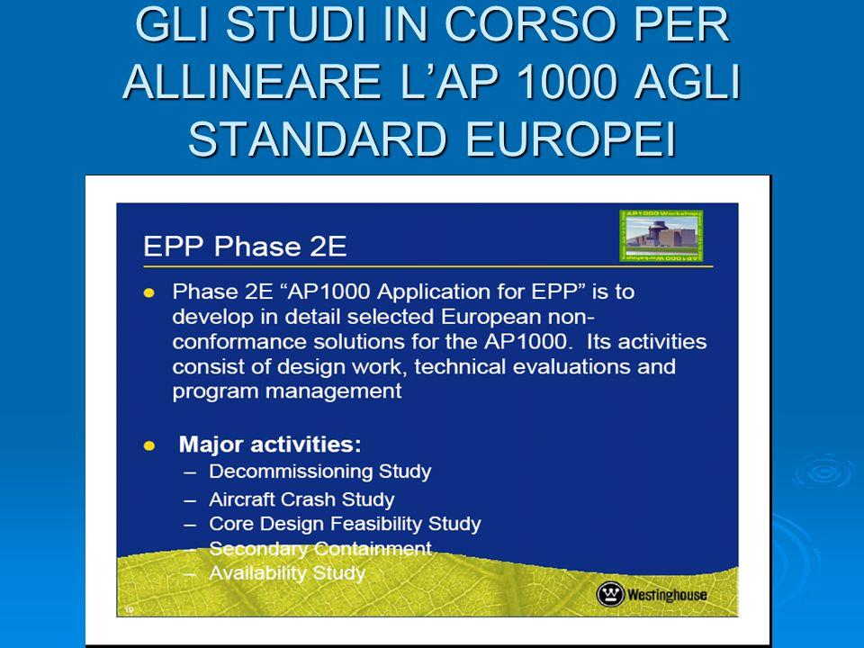 GLI STUDI IN CORSO PER ALLINEARE L'AP 1000 AGLI STANDARD EUROPEI