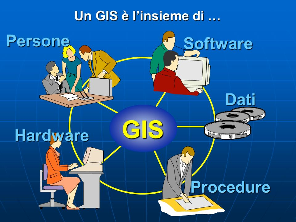 GIS Persone Software Dati Hardware Procedure Un GIS è l'insieme di …