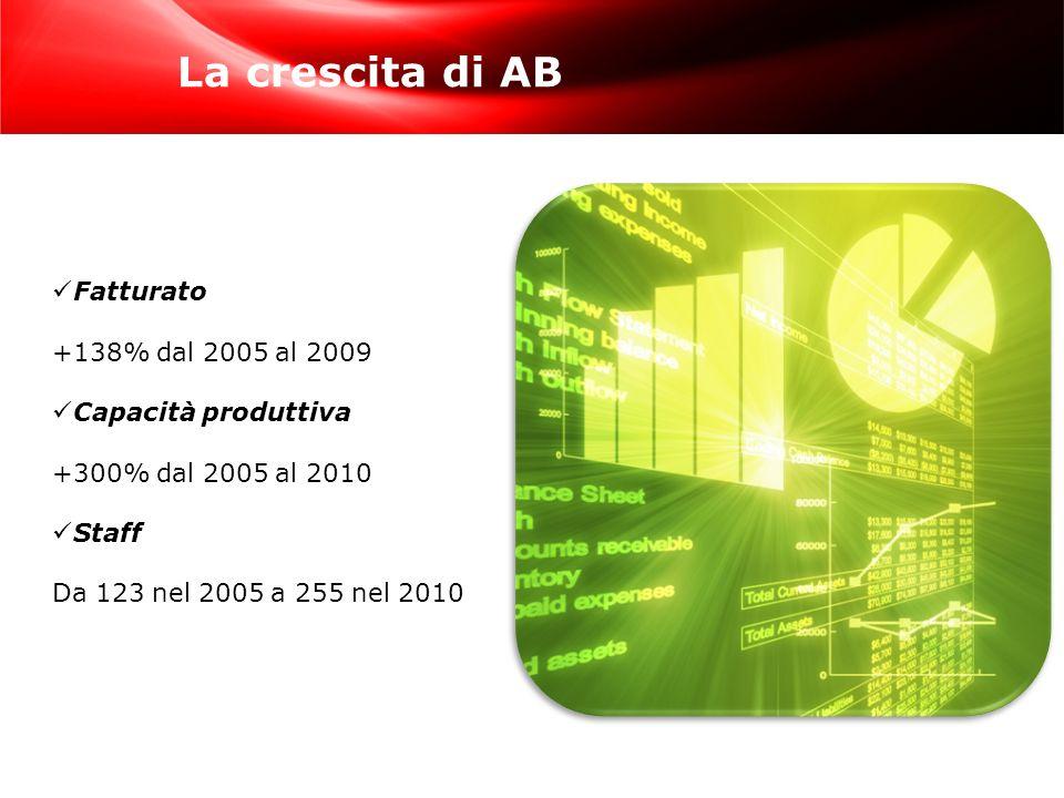 La crescita di AB Fatturato +138% dal 2005 al 2009 Capacità produttiva