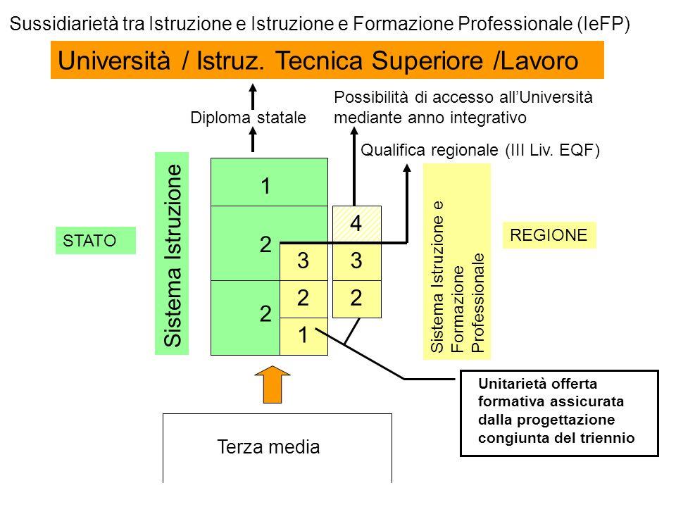 Università / Istruz. Tecnica Superiore /Lavoro