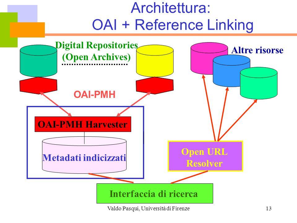 Architettura: OAI + Reference Linking