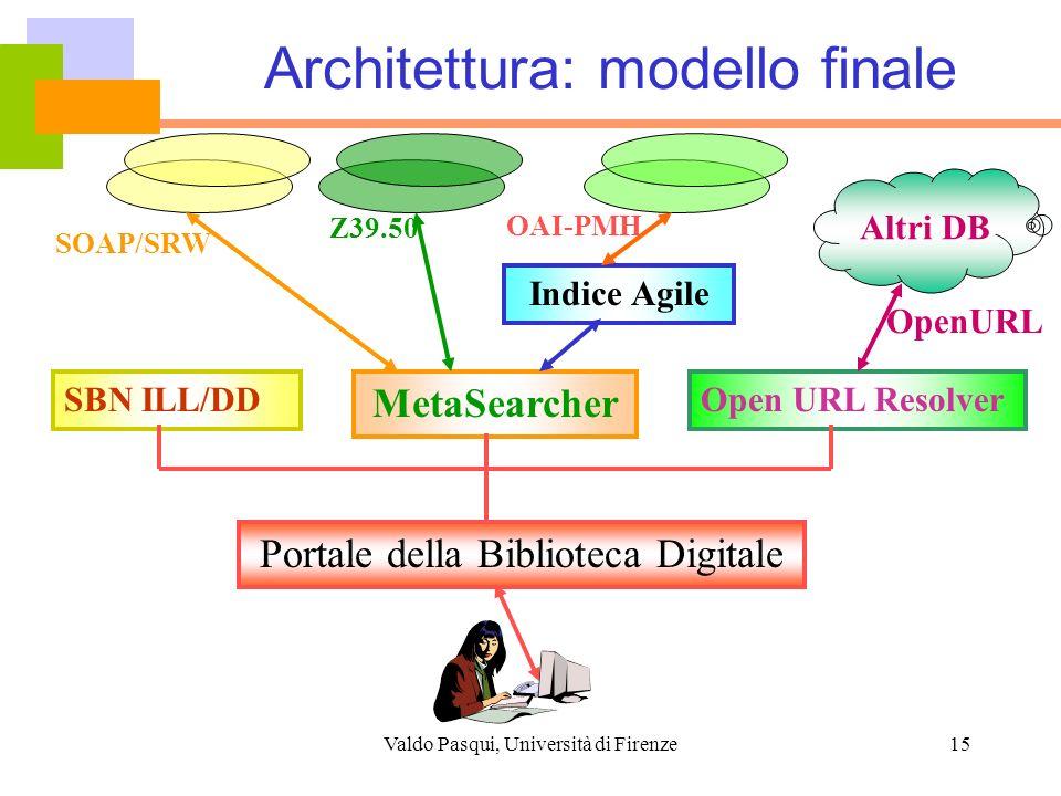 Architettura: modello finale