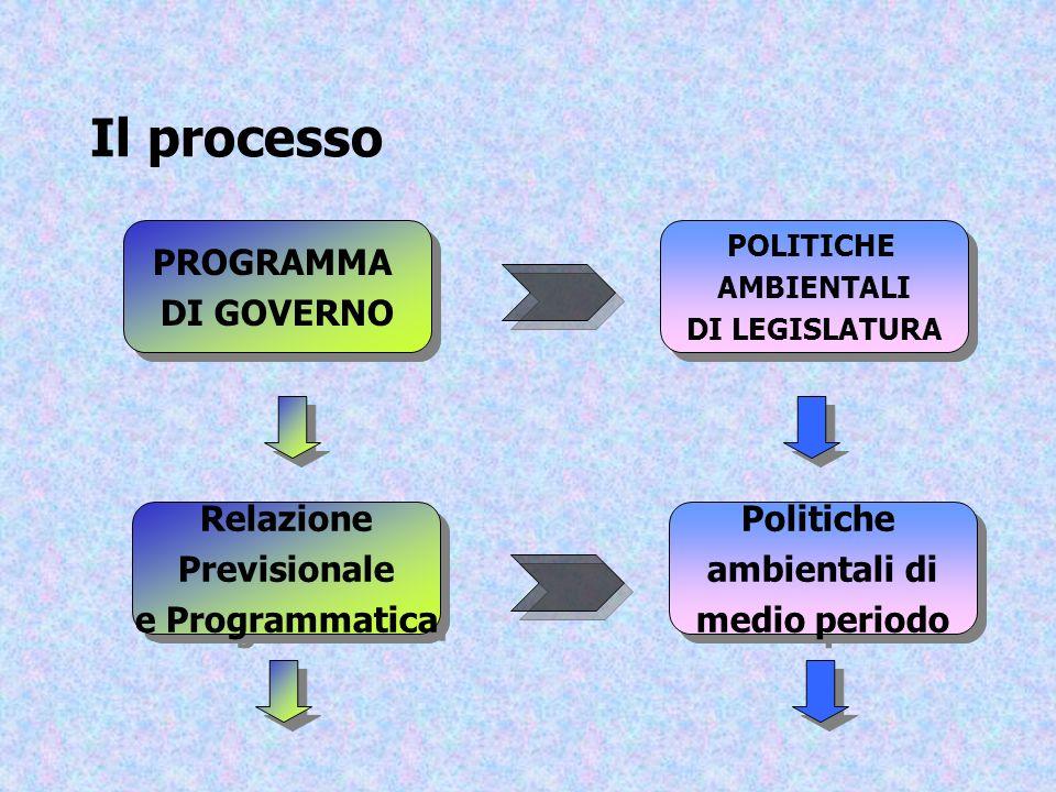 Il processo PROGRAMMA DI GOVERNO Relazione Previsionale