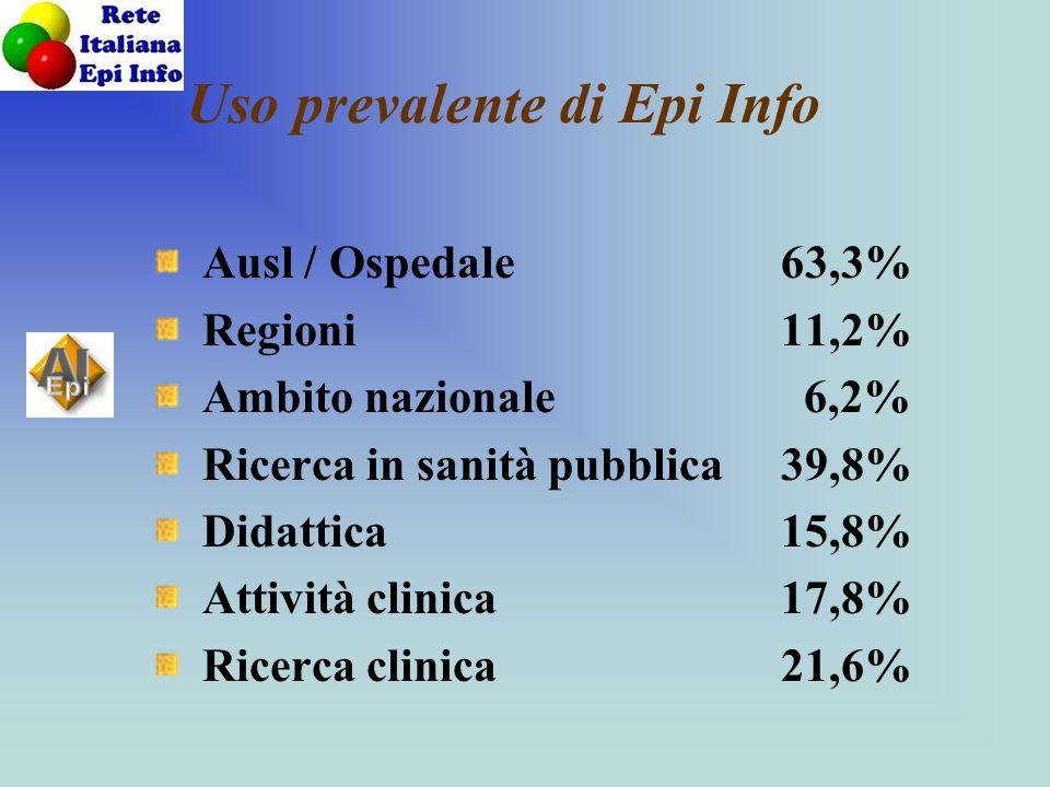 Uso prevalente di Epi Info