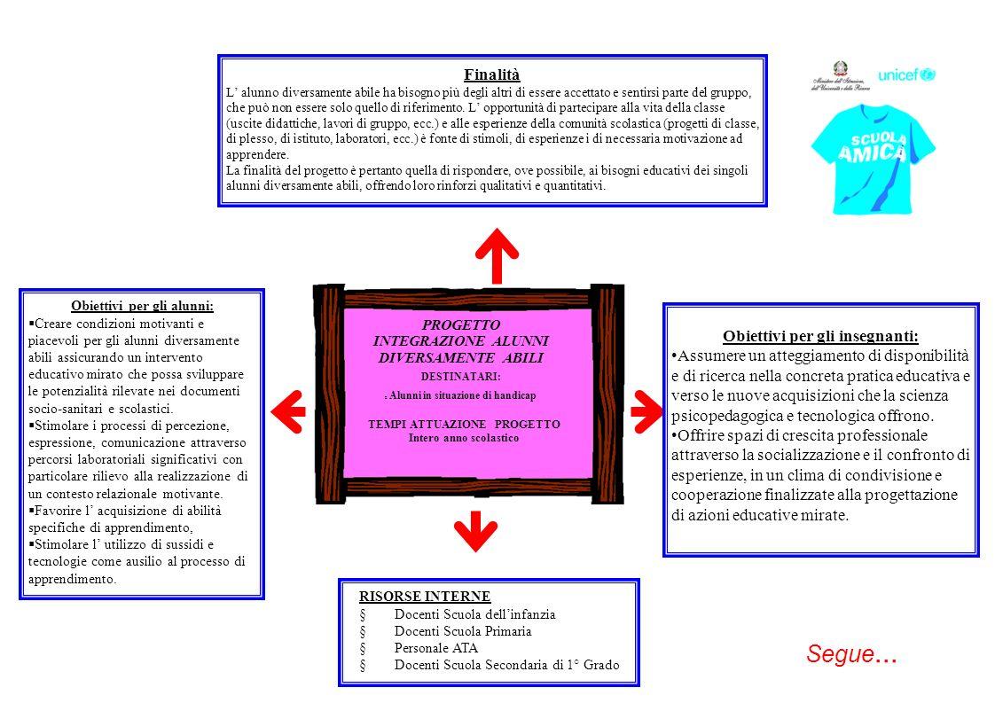 Obiettivi per gli insegnanti: