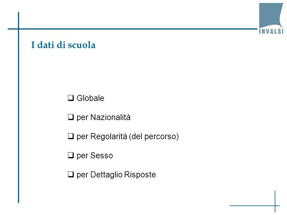 I dati di scuola Globale per Nazionalità per Regolarità (del percorso)