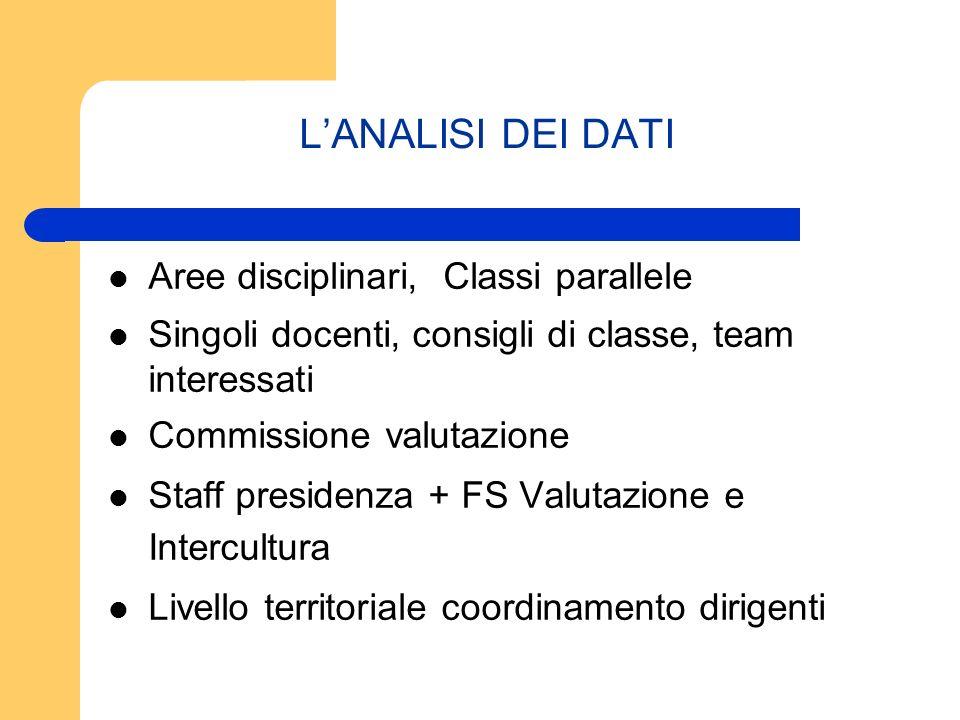L'ANALISI DEI DATI Aree disciplinari, Classi parallele