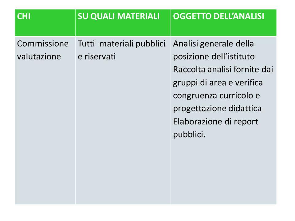 CHI SU QUALI MATERIALI. OGGETTO DELL'ANALISI. Commissione valutazione. Tutti materiali pubblici e riservati.