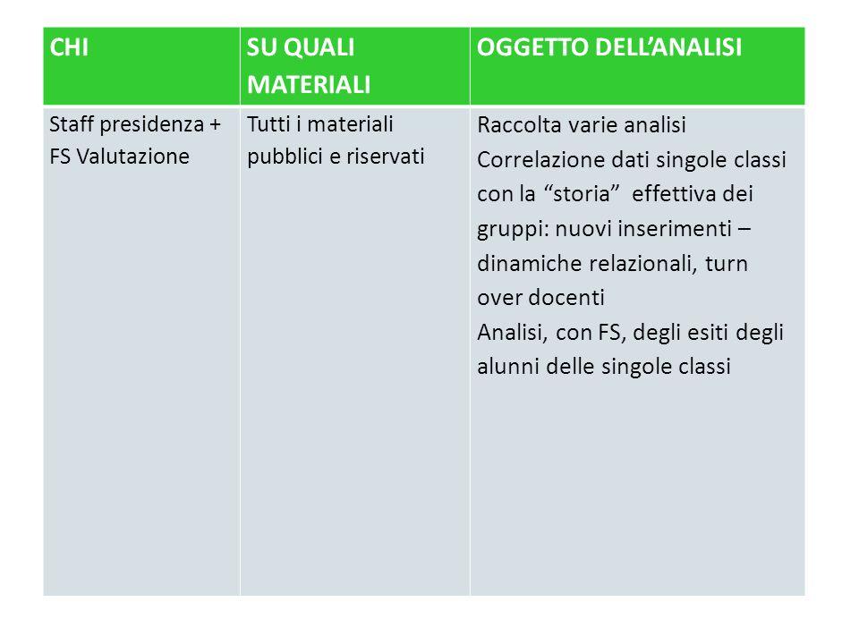 CHI SU QUALI MATERIALI OGGETTO DELL'ANALISI Raccolta varie analisi