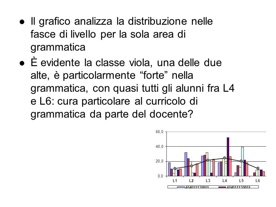 Il grafico analizza la distribuzione nelle fasce di livello per la sola area di grammatica