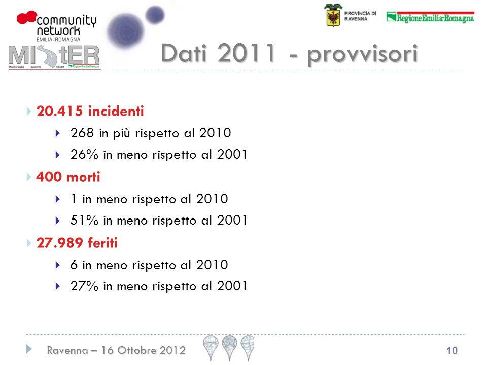 Dati 2011 - provvisori 20.415 incidenti 400 morti 27.989 feriti