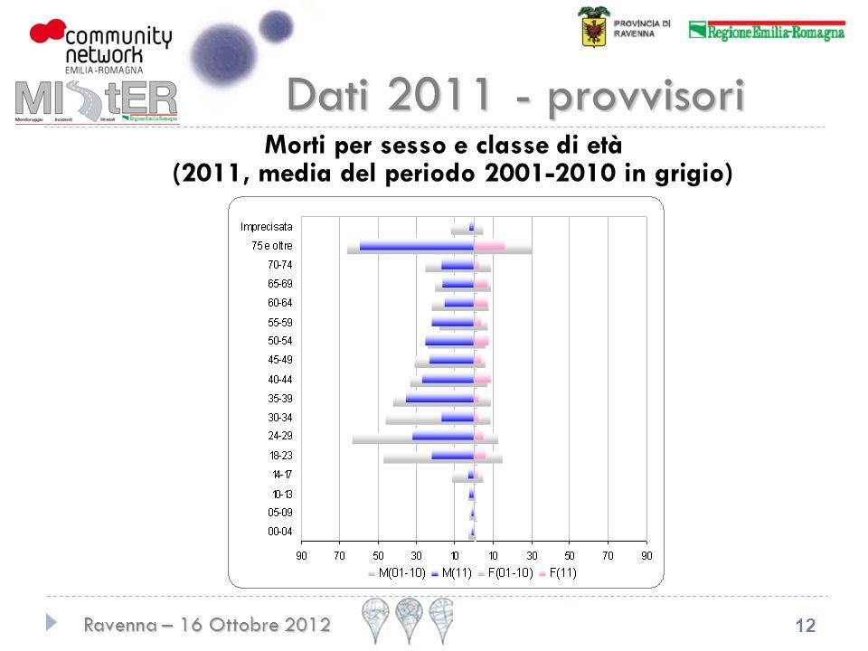 Dati 2011 - provvisori Morti per sesso e classe di età (2011, media del periodo 2001-2010 in grigio)