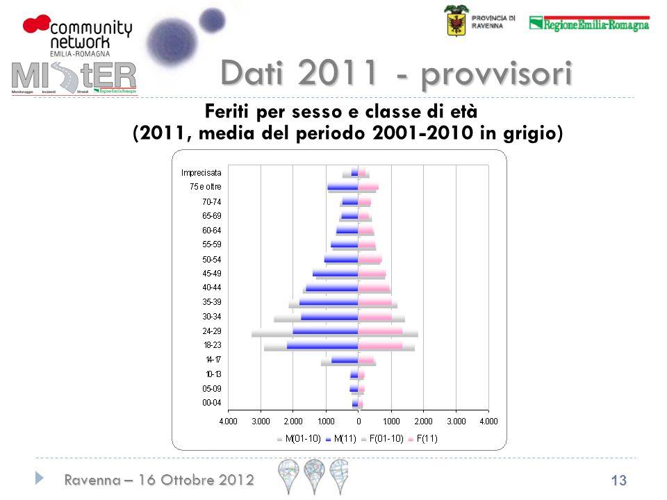 Dati 2011 - provvisori Feriti per sesso e classe di età (2011, media del periodo 2001-2010 in grigio)