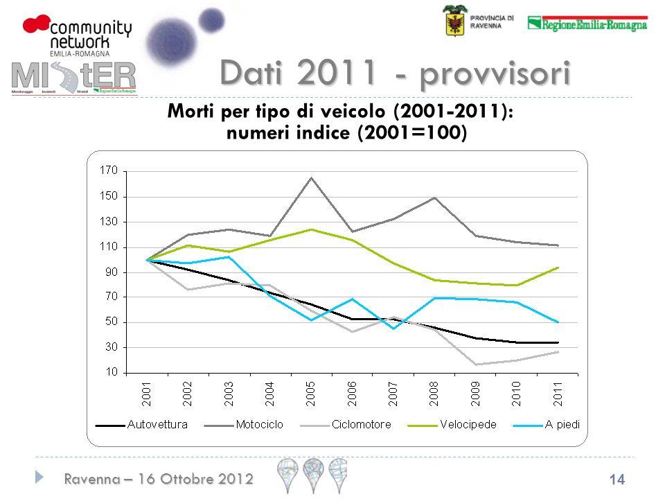 Morti per tipo di veicolo (2001-2011): numeri indice (2001=100)