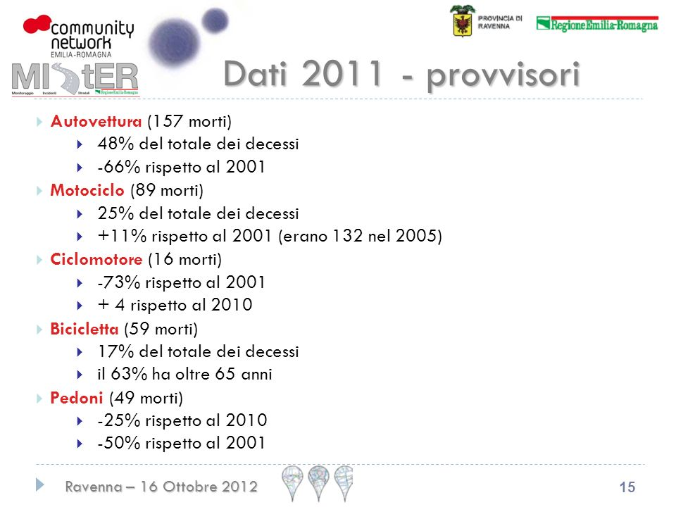 Dati 2011 - provvisori Autovettura (157 morti)