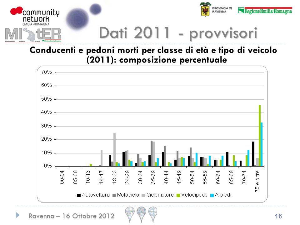 Dati 2011 - provvisori Conducenti e pedoni morti per classe di età e tipo di veicolo (2011): composizione percentuale.