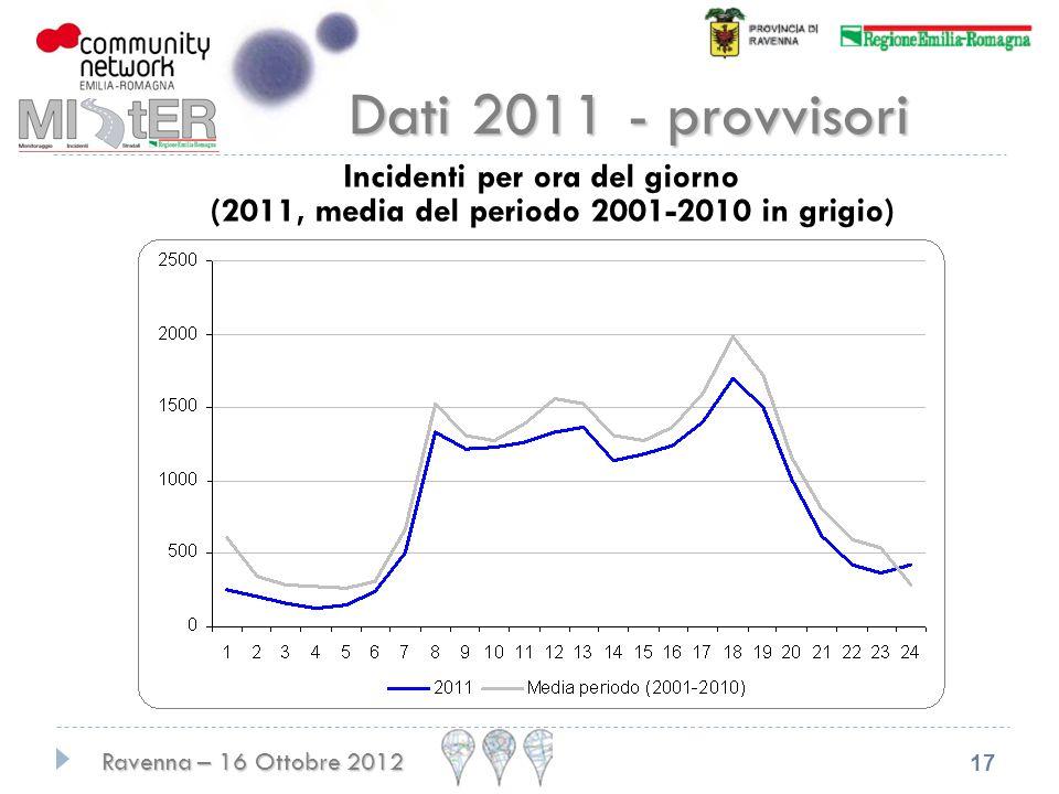 Dati 2011 - provvisori Incidenti per ora del giorno (2011, media del periodo 2001-2010 in grigio)