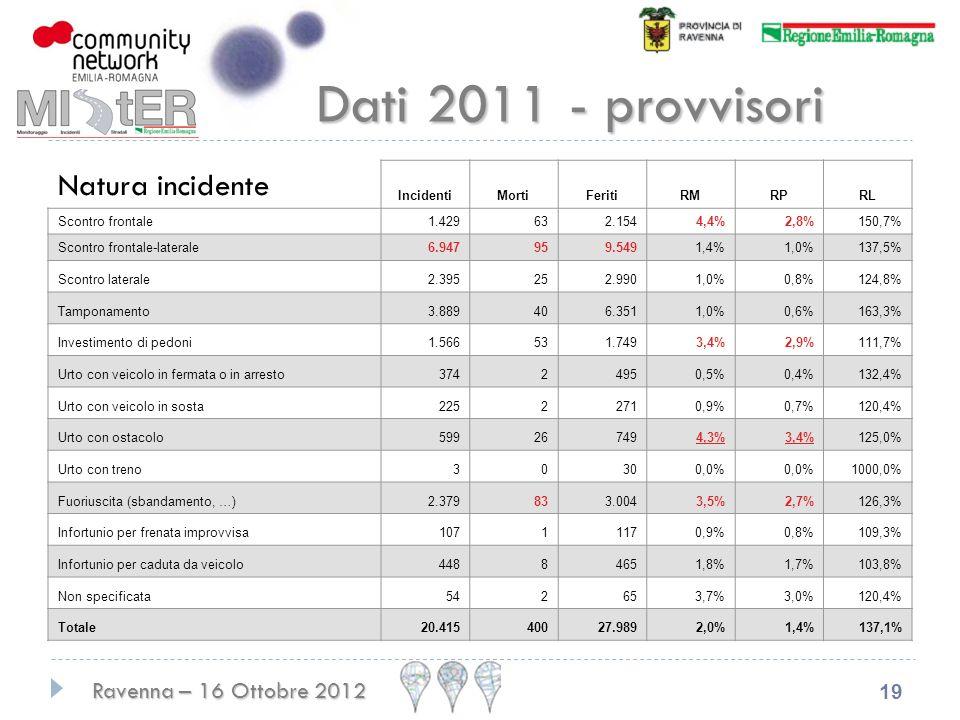 Dati 2011 - provvisori Natura incidente Incidenti Morti Feriti RM RP
