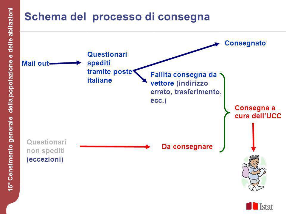 Schema del processo di consegna