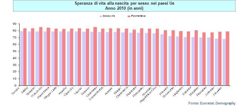 Fonte: Eurostat, Demography