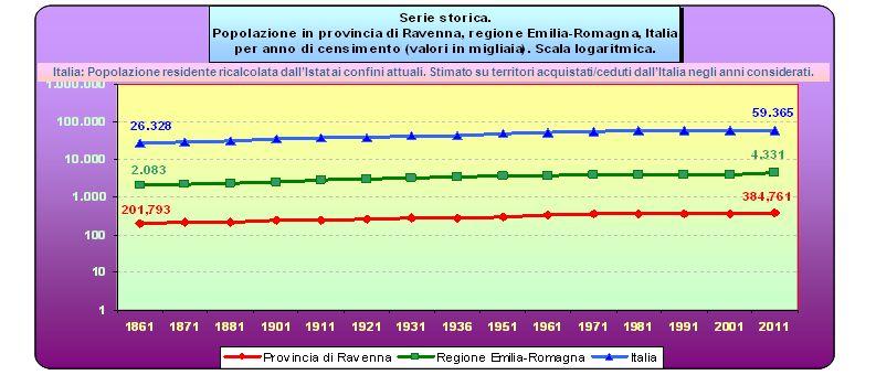 Italia: Popolazione residente ricalcolata dall'Istat ai confini attuali.