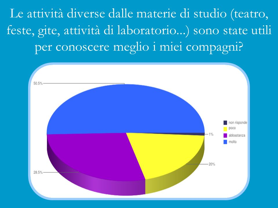 Le attività diverse dalle materie di studio (teatro, feste, gite, attività di laboratorio...) sono state utili per conoscere meglio i miei compagni