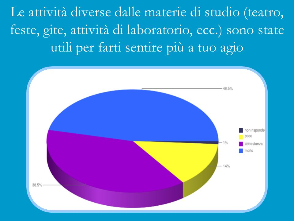 Le attività diverse dalle materie di studio (teatro, feste, gite, attività di laboratorio, ecc.) sono state utili per farti sentire più a tuo agio