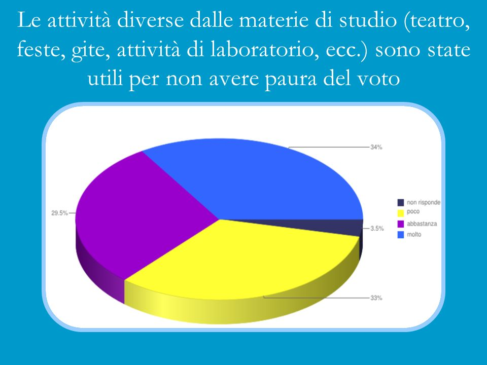 Le attività diverse dalle materie di studio (teatro, feste, gite, attività di laboratorio, ecc.) sono state utili per non avere paura del voto
