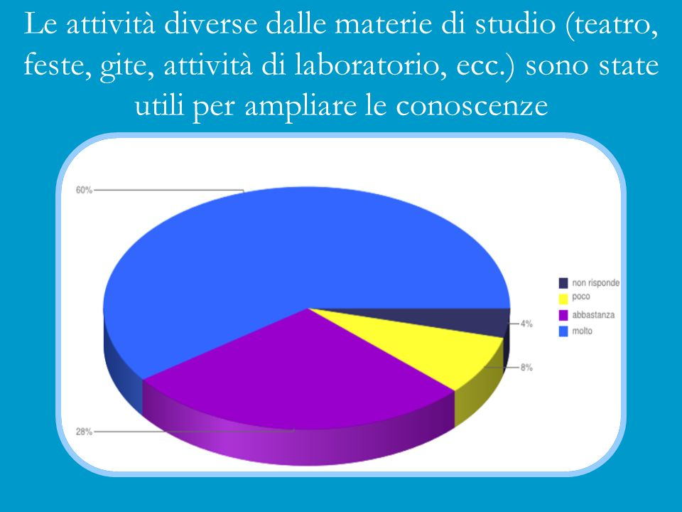Le attività diverse dalle materie di studio (teatro, feste, gite, attività di laboratorio, ecc.) sono state utili per ampliare le conoscenze