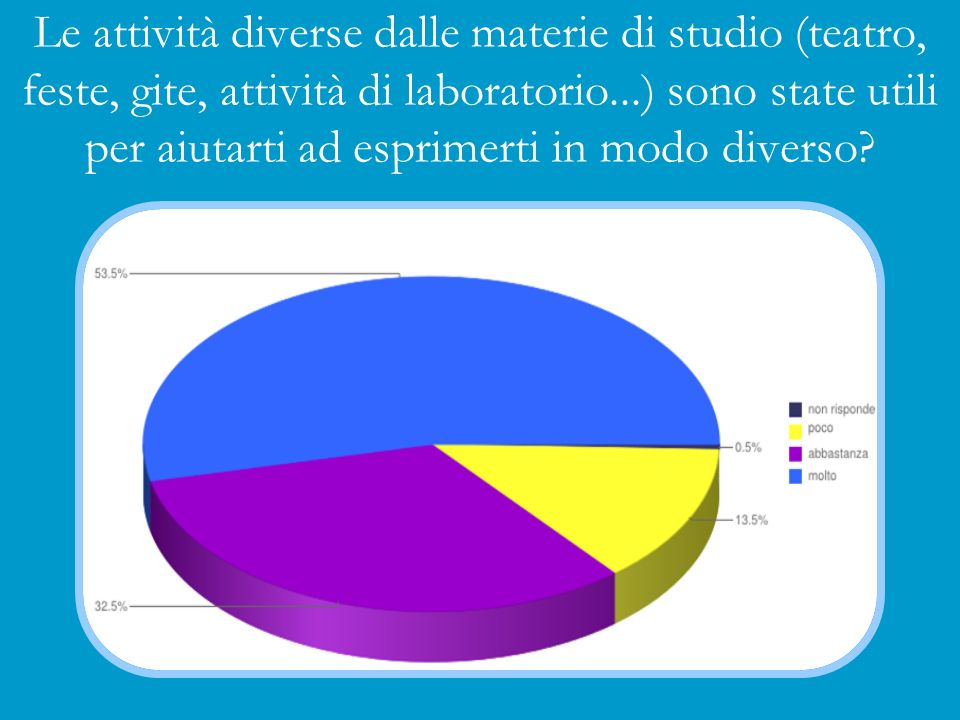 Le attività diverse dalle materie di studio (teatro, feste, gite, attività di laboratorio...) sono state utili per aiutarti ad esprimerti in modo diverso